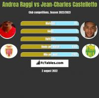 Andrea Raggi vs Jean-Charles Castelletto h2h player stats