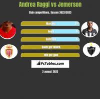 Andrea Raggi vs Jemerson h2h player stats