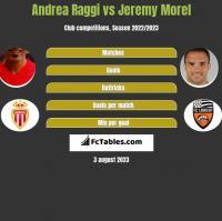 Andrea Raggi vs Jeremy Morel h2h player stats