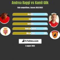 Andrea Raggi vs Kamil Glik h2h player stats