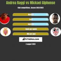Andrea Raggi vs Mickael Alphonse h2h player stats