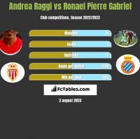 Andrea Raggi vs Ronael Pierre Gabriel h2h player stats