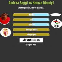 Andrea Raggi vs Hamza Mendyl h2h player stats