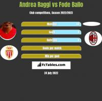 Andrea Raggi vs Fode Ballo h2h player stats