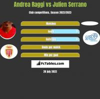 Andrea Raggi vs Julien Serrano h2h player stats