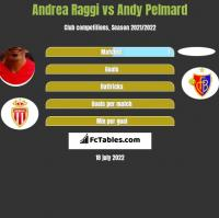 Andrea Raggi vs Andy Pelmard h2h player stats