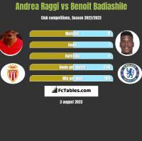 Andrea Raggi vs Benoit Badiashile h2h player stats
