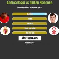 Andrea Raggi vs Giulian Biancone h2h player stats