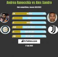 Andrea Ranocchia vs Alex Sandro h2h player stats
