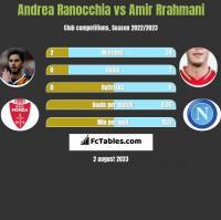 Andrea Ranocchia vs Amir Rrahmani h2h player stats