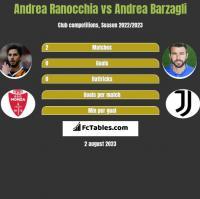 Andrea Ranocchia vs Andrea Barzagli h2h player stats
