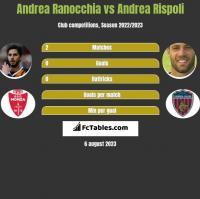 Andrea Ranocchia vs Andrea Rispoli h2h player stats