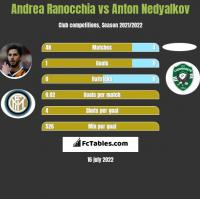 Andrea Ranocchia vs Anton Nedyalkov h2h player stats