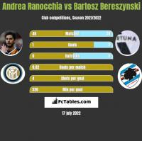 Andrea Ranocchia vs Bartosz Bereszyński h2h player stats