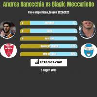 Andrea Ranocchia vs Biagio Meccariello h2h player stats