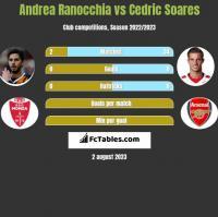 Andrea Ranocchia vs Cedric Soares h2h player stats