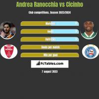 Andrea Ranocchia vs Cicinho h2h player stats