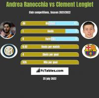 Andrea Ranocchia vs Clement Lenglet h2h player stats