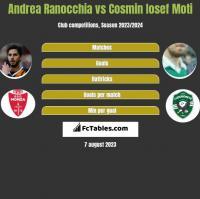 Andrea Ranocchia vs Cosmin Iosef Moti h2h player stats