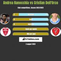 Andrea Ranocchia vs Cristian Dell'Orco h2h player stats