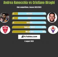 Andrea Ranocchia vs Cristiano Biraghi h2h player stats