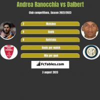 Andrea Ranocchia vs Dalbert h2h player stats