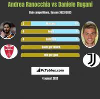 Andrea Ranocchia vs Daniele Rugani h2h player stats