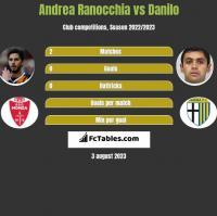 Andrea Ranocchia vs Danilo h2h player stats