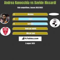Andrea Ranocchia vs Davide Riccardi h2h player stats