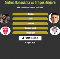 Andrea Ranocchia vs Dragos Grigore h2h player stats