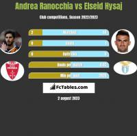 Andrea Ranocchia vs Elseid Hysaj h2h player stats