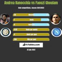Andrea Ranocchia vs Faouzi Ghoulam h2h player stats