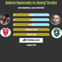 Andrea Ranocchia vs Georgi Terziev h2h player stats