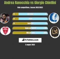 Andrea Ranocchia vs Giorgio Chiellini h2h player stats