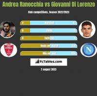 Andrea Ranocchia vs Giovanni Di Lorenzo h2h player stats