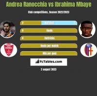 Andrea Ranocchia vs Ibrahima Mbaye h2h player stats