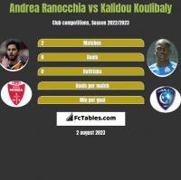 Andrea Ranocchia vs Kalidou Koulibaly h2h player stats