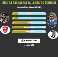 Andrea Ranocchia vs Leonardo Bonucci h2h player stats