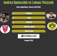 Andrea Ranocchia vs Lukasz Piszczek h2h player stats