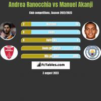 Andrea Ranocchia vs Manuel Akanji h2h player stats