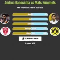 Andrea Ranocchia vs Mats Hummels h2h player stats