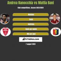 Andrea Ranocchia vs Mattia Bani h2h player stats