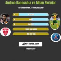 Andrea Ranocchia vs Milan Skriniar h2h player stats