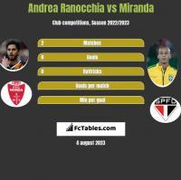 Andrea Ranocchia vs Miranda h2h player stats