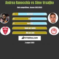 Andrea Ranocchia vs Sime Vrsaljko h2h player stats