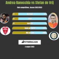 Andrea Ranocchia vs Stefan de Vrij h2h player stats