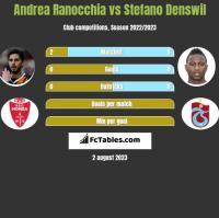 Andrea Ranocchia vs Stefano Denswil h2h player stats