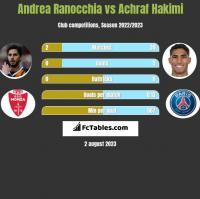Andrea Ranocchia vs Achraf Hakimi h2h player stats