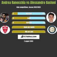 Andrea Ranocchia vs Alessandro Bastoni h2h player stats