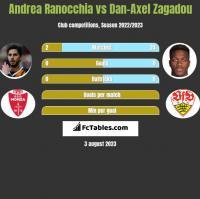 Andrea Ranocchia vs Dan-Axel Zagadou h2h player stats